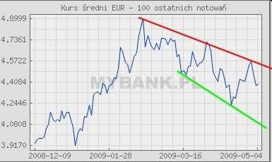 nieźle #Euro #wykres #prognozy